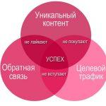 Волшебная формула успешности проекта ВКонтакте